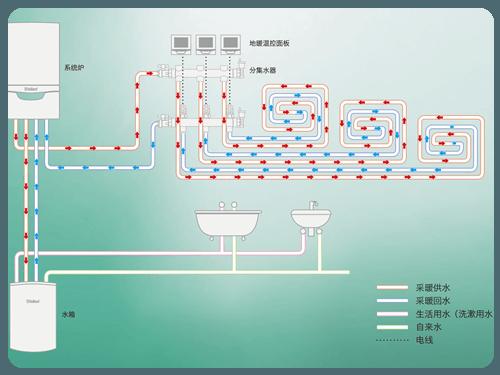 水地暖系统产品展示